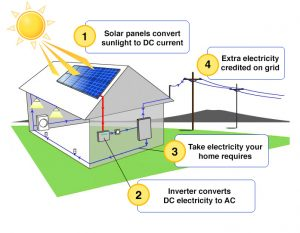 Benefits and Drawbacks of Solar Energy Systems